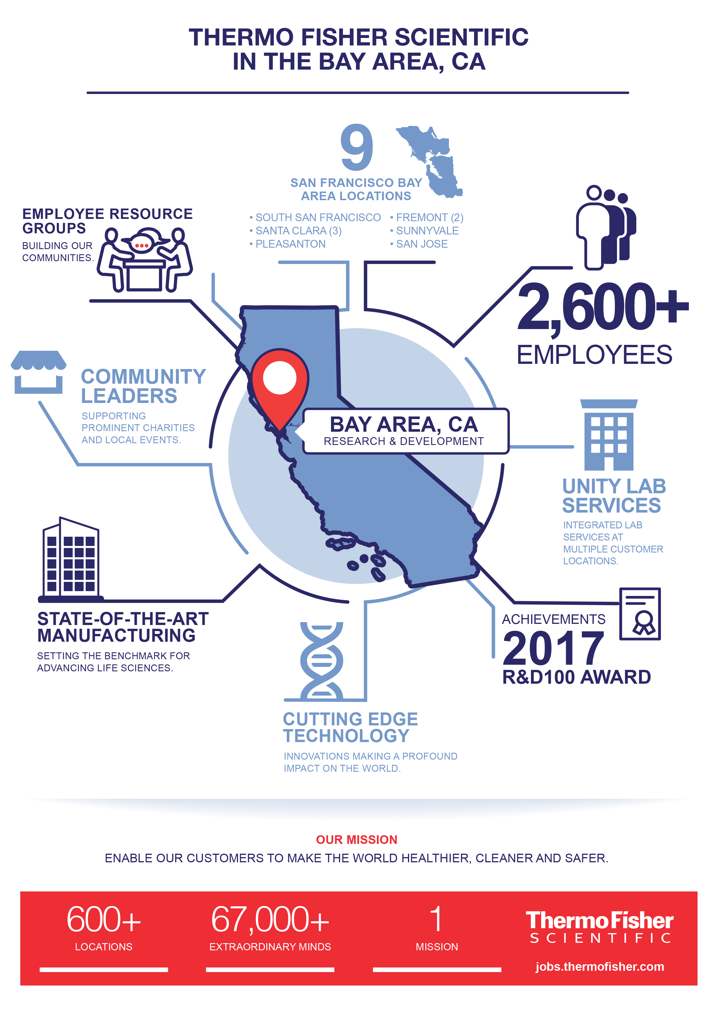 Bay Area at a Glance