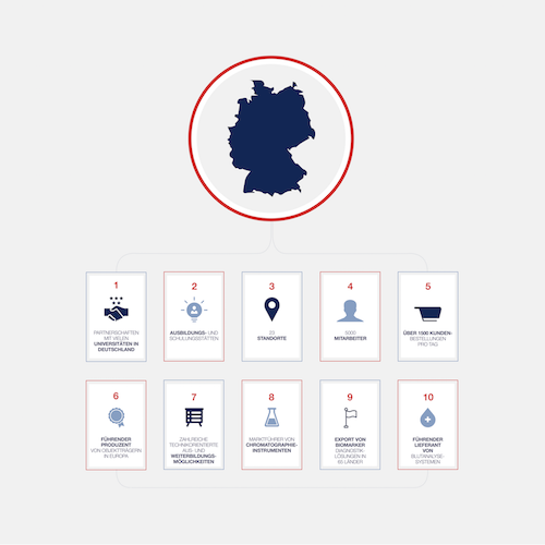 Locations - Germany - Thermo Fisher